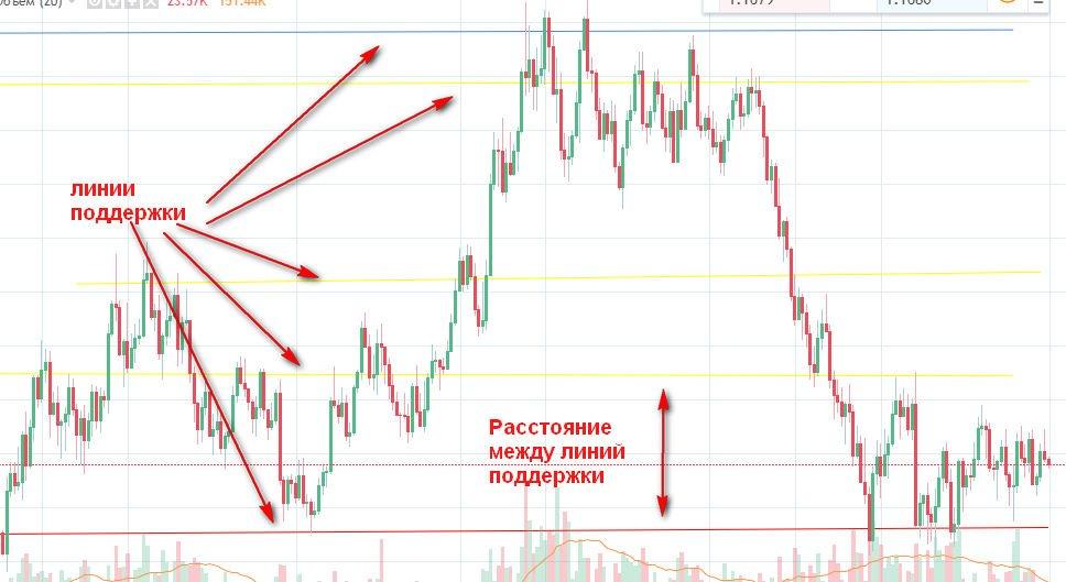 Нанесение горизонтальных уровней на график