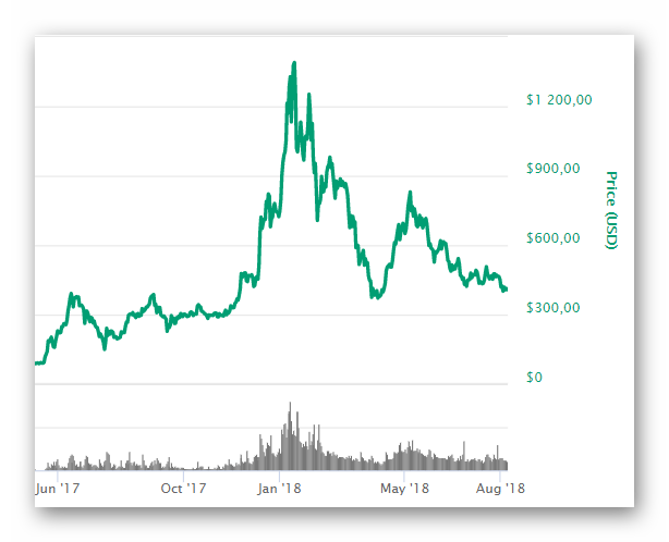 График роста курса цены на Эфир
