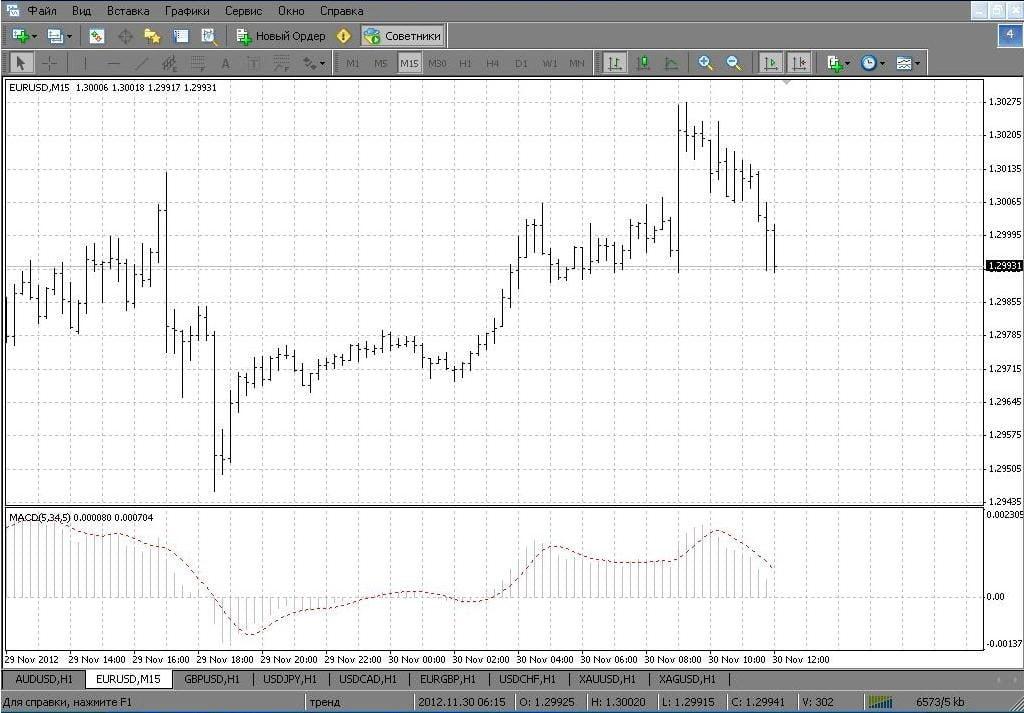 Барный график валютной пары EUR/USD М15