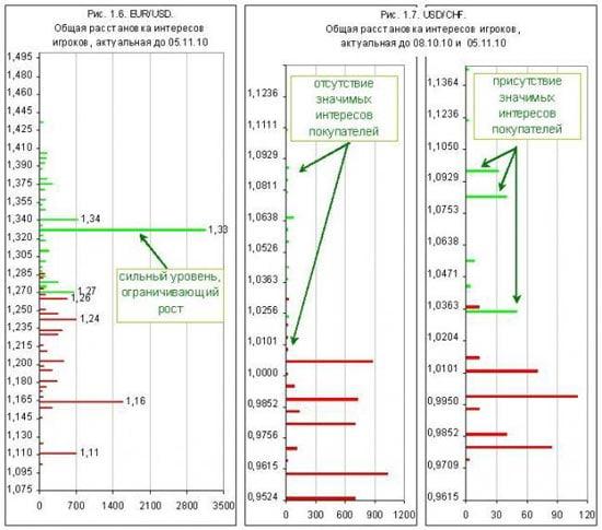 Методика практического анализа опционных уровней