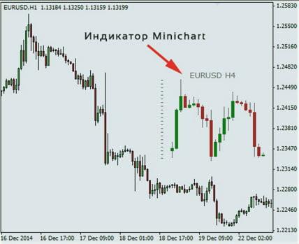 Настройка индикатора MiniCharts