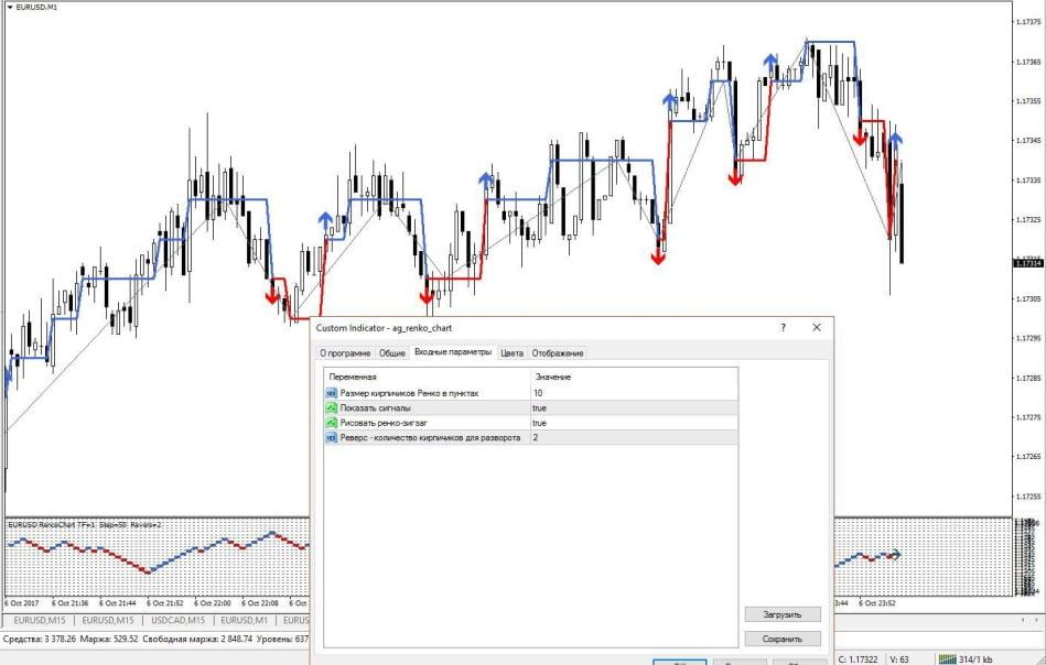 Индикатор AG Renko chart