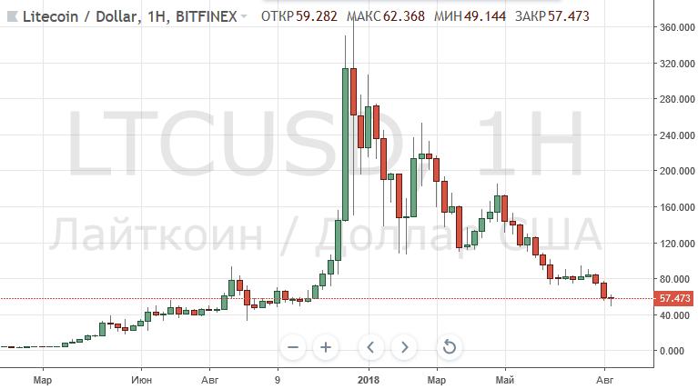 График криптовалюты Litecoin