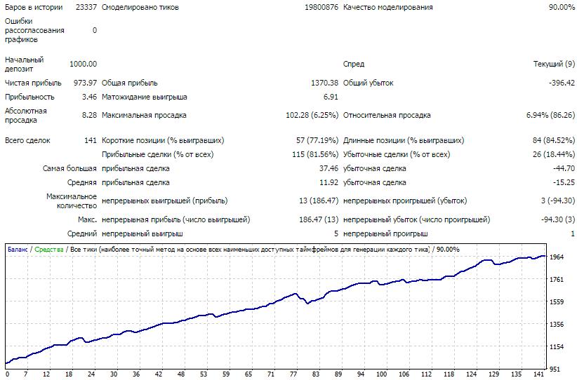 Эффективность советника по паре EUR-CHF
