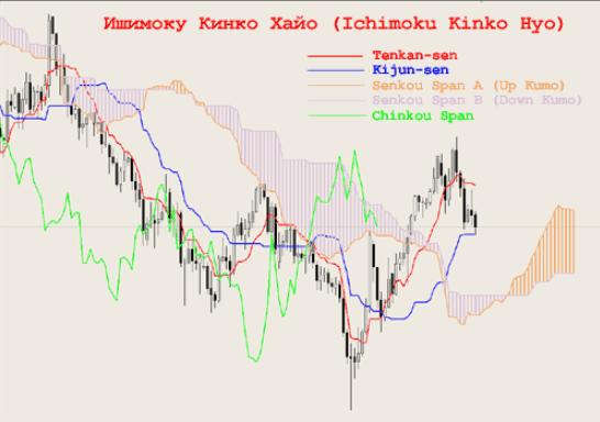 Линии индикатора Ишимоку