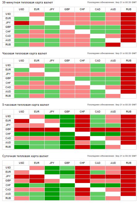 Тепловая карта на инвестинг ком