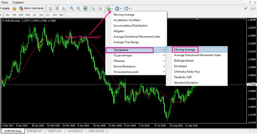 Нанесение на ценовой график актива индикатора