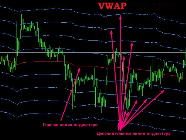 Дополнительные линии индикатора VWAP