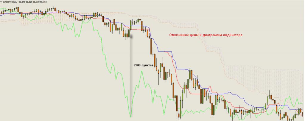 Расхождение ценового графика и линии индикатора