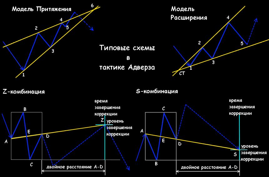 Стандартные формации по технике Адверза