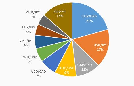 Ликвидность валютных пар