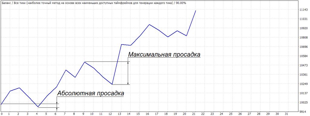 Виды просадок на графике
