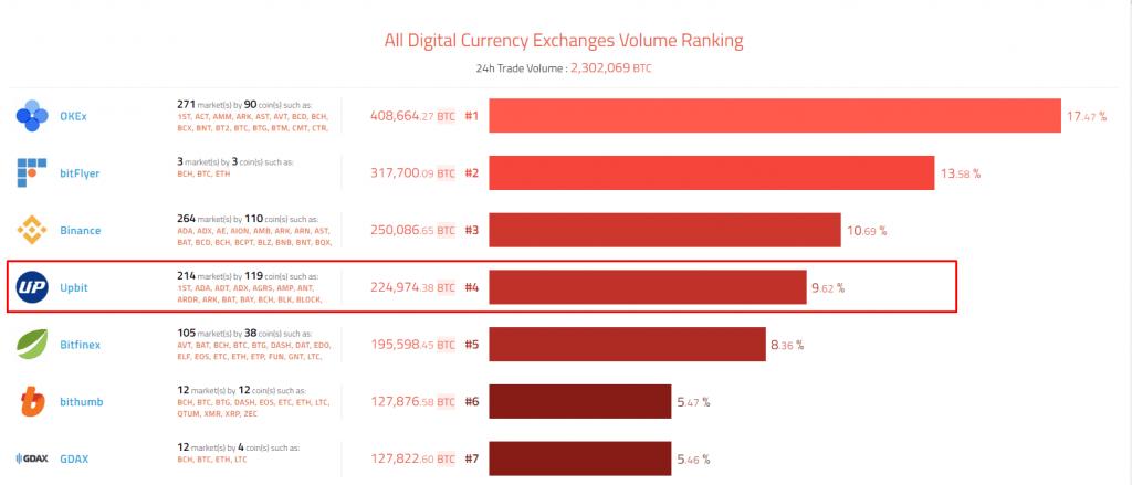 Рейтинг бирж