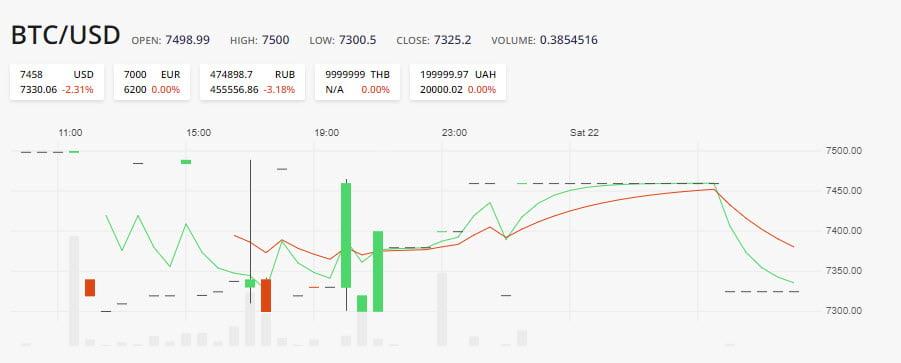 График валют на главной странице