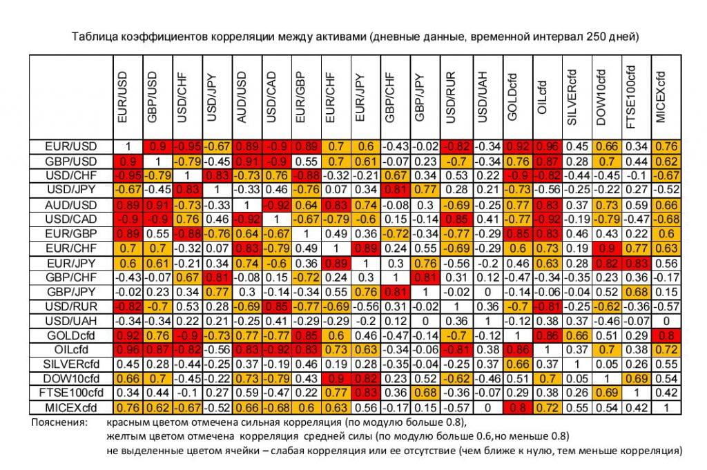 Таблица коэффициетов корреляции