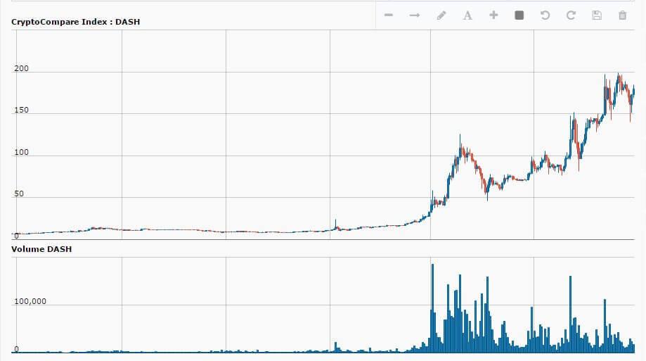График стоимости DASH