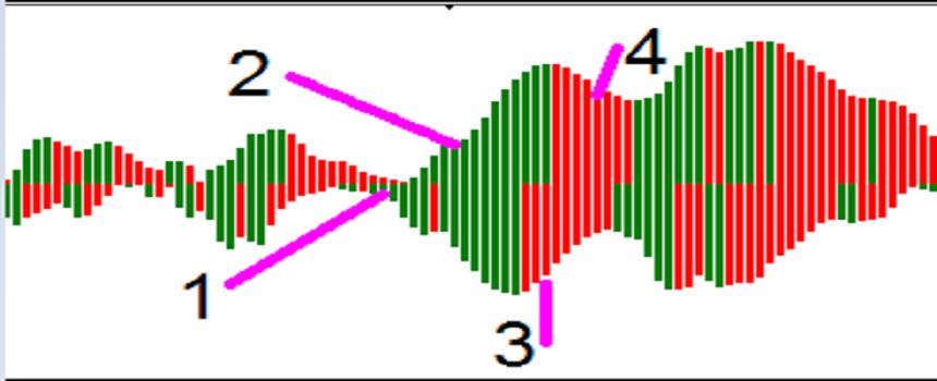 Цикл работы Gator