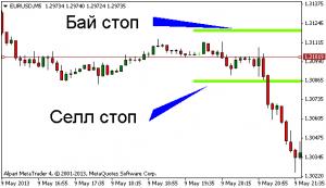 Пятиминутный график EUR/USD