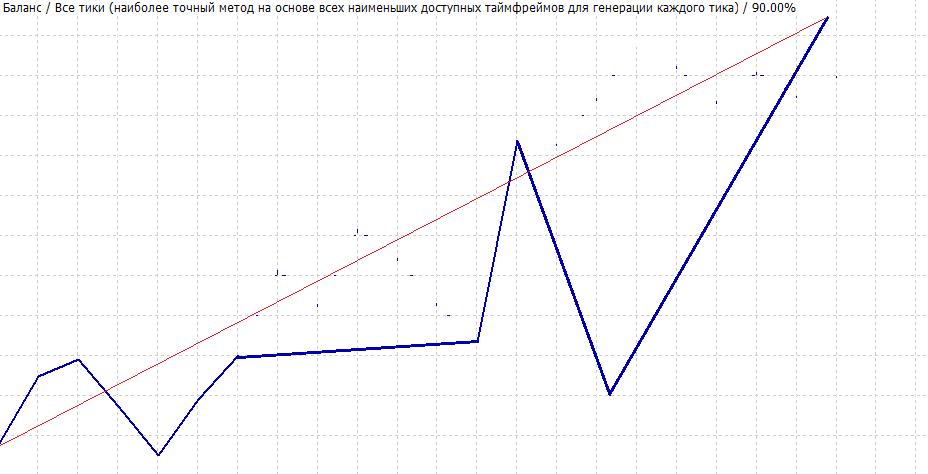 Анализ просадок