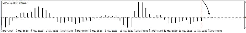 Окно-график индикатора OsMA