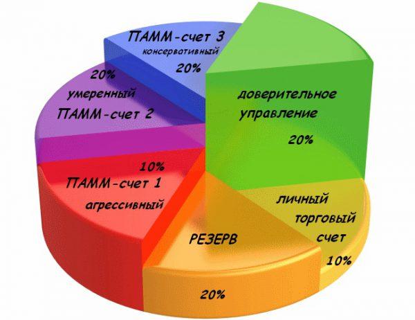 Пример диверсификации