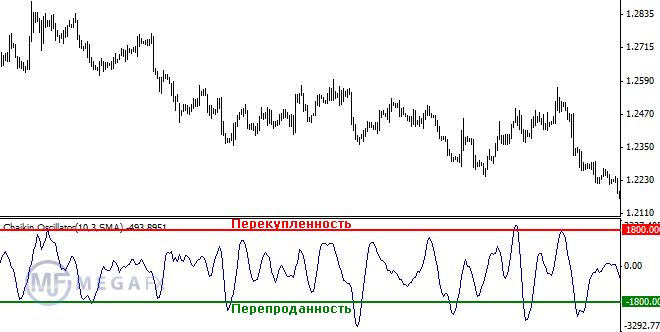 Уровни перекупленности/перепроданности в индикаторе Чайкина