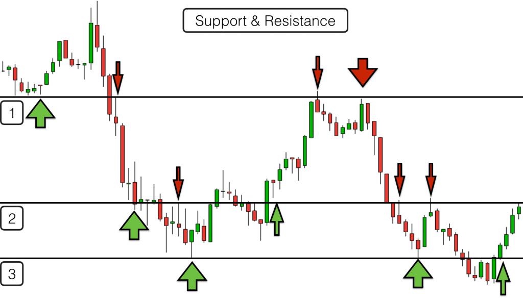 индикатор TLB использование в торговле