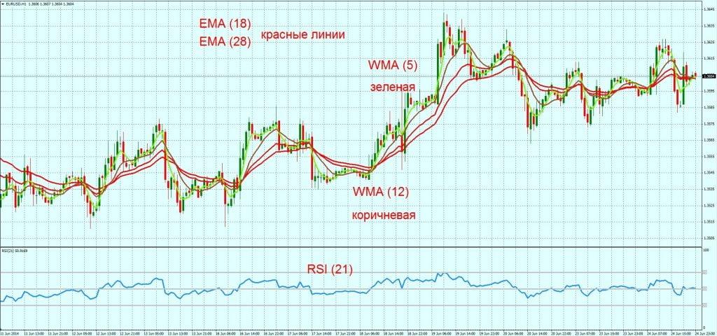 EMA+WMA+RSI