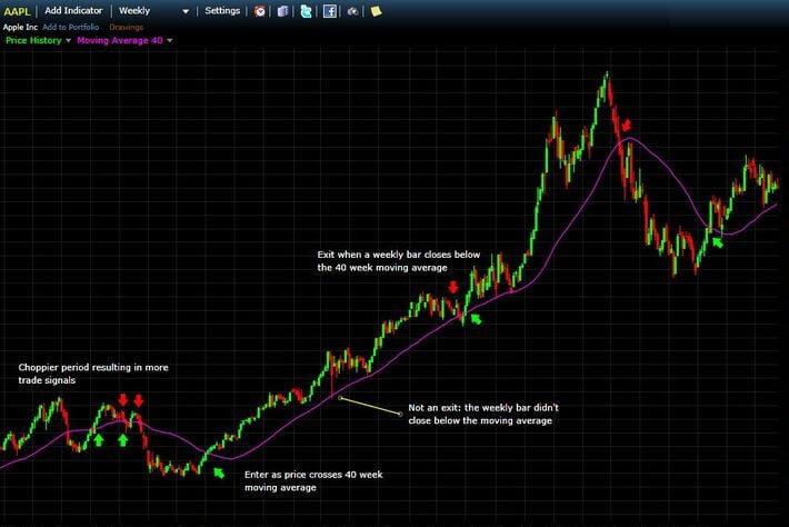 График отображения точек входа и выхода в позиционной торговле