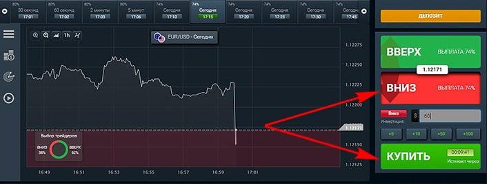 падение Евро против роста доллара США
