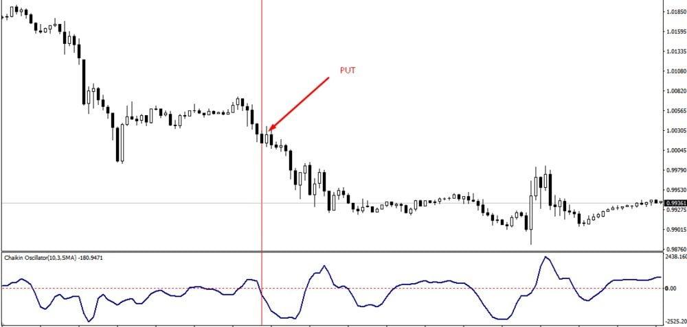 Пример торговли по тренду с применением индикатора Чайкина
