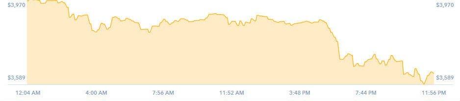 График стоимости криптовалюты в разделе «Dashboard»