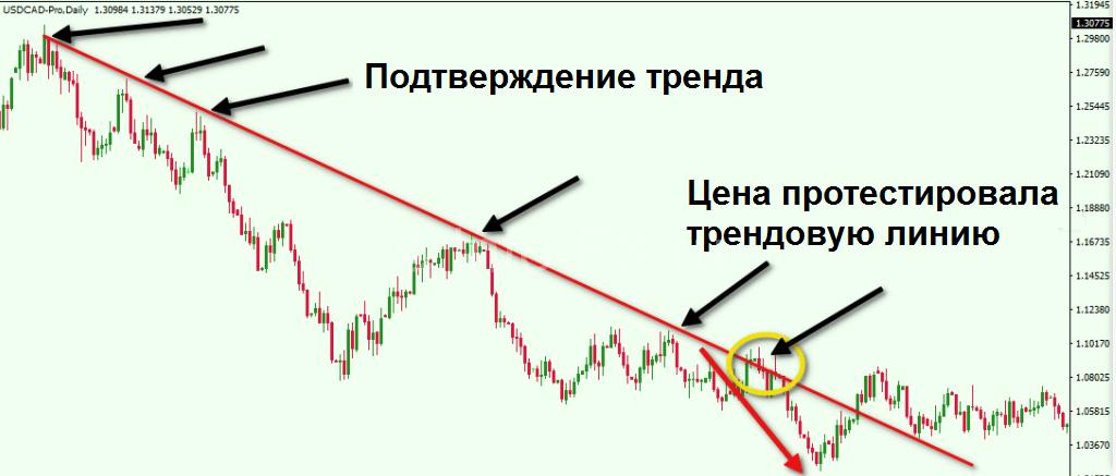Торговля по трендовой линии