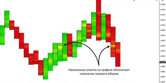 Описание индикатора Candle Temperature
