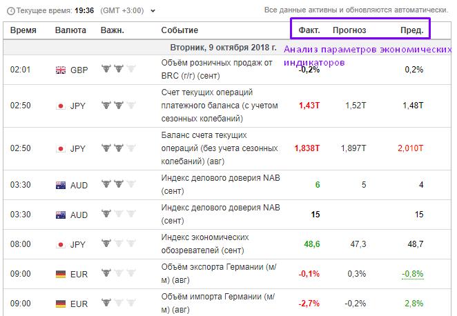 Фильтр основного сигнал по экономическому календарю