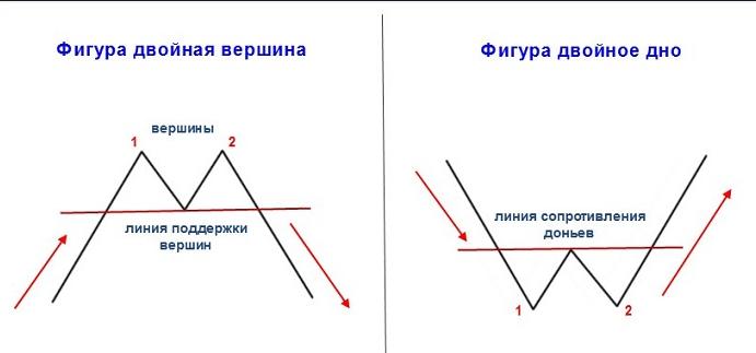 Двойное дно и двойная вершина