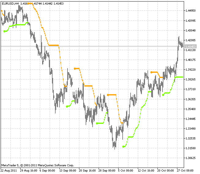 BBands Stop indicator
