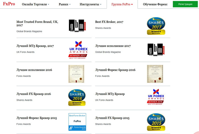 Награды и достижения FxPro-брокера
