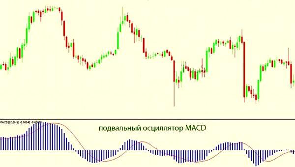 Подвальный индикатор МАКД