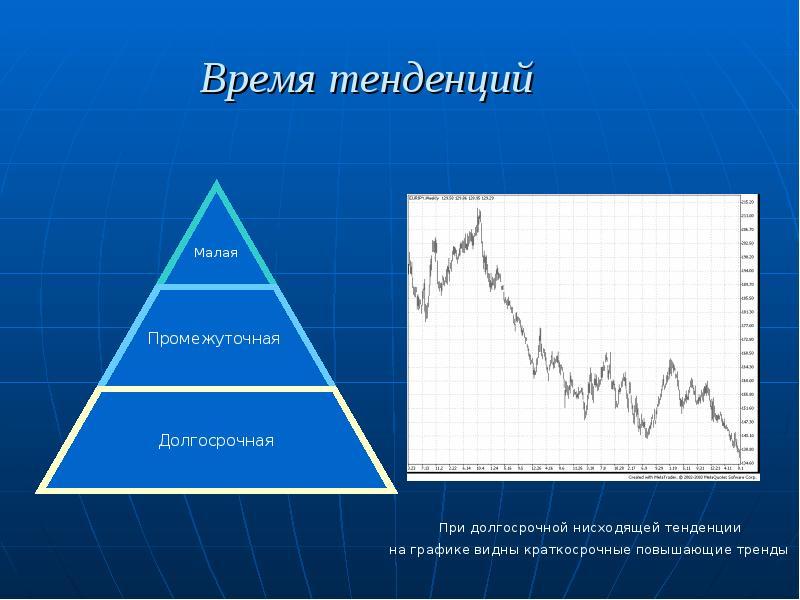 Продолжительность рыночных тенденций