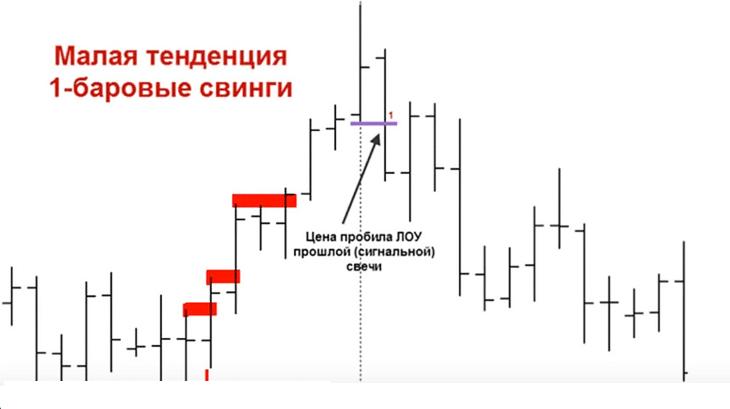 Малая рыночная тенденция