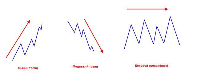 Варианты trend-line в динамике курса