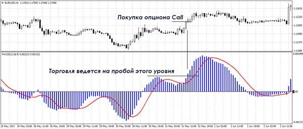 Возобновление трендового движения после коррекции