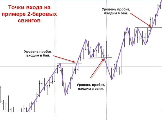 Торговля на ценовых пробоях