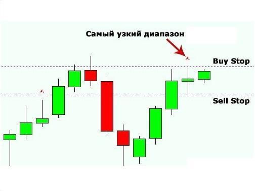Сигналы индикатора и рекомендации для BuyStop/SellStop