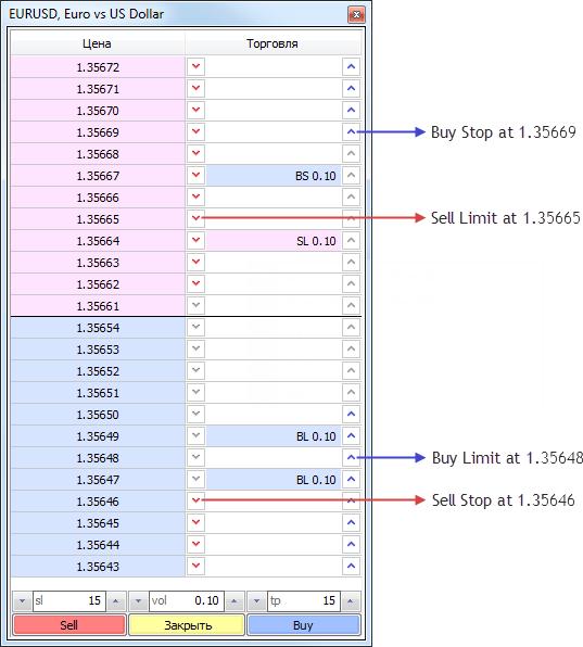 Внешний вид стакана цен в МетаТрейдере 4