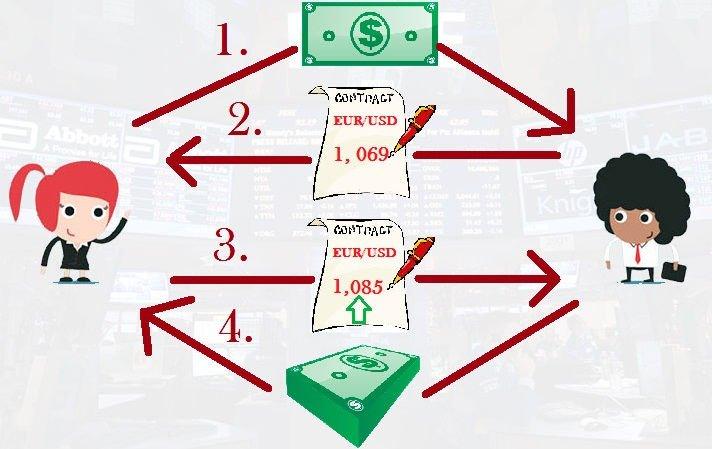 Как работает механизм торговли контрактами