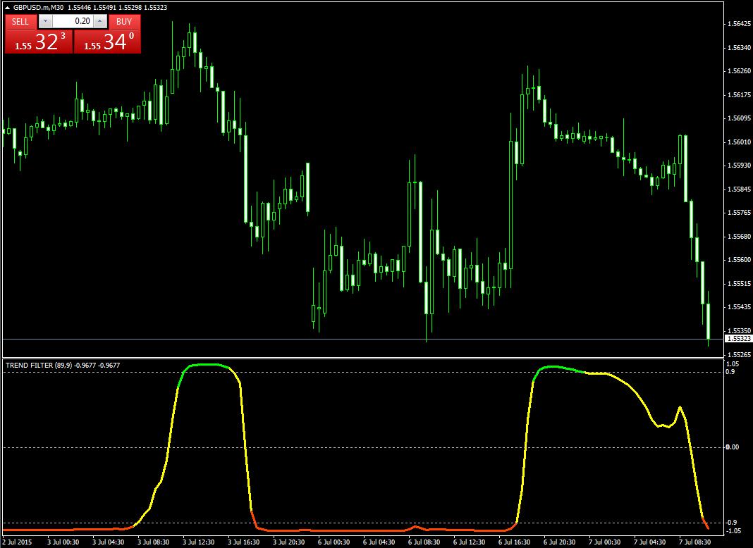 Индикаторы начало тренд форекс машина для биткоин