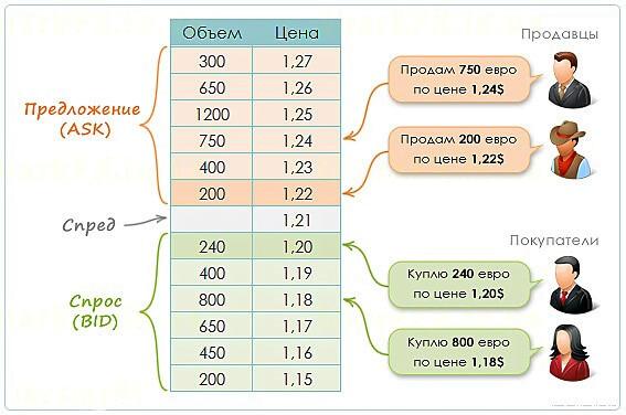 Структура биржевого стакана