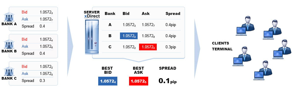 Спреды на торговых счетах STP